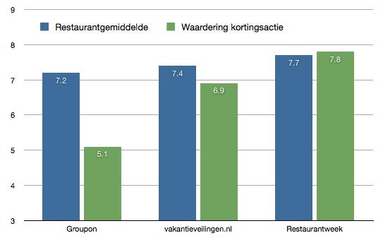 Grafiek waarin het effect op de waardering van restaurants die met kortingsacties meedoen wordt weergeven